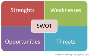 What-is-SWOT-Analysis1